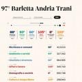 Qualità della vita, la Bat tra le ultime province in classifica